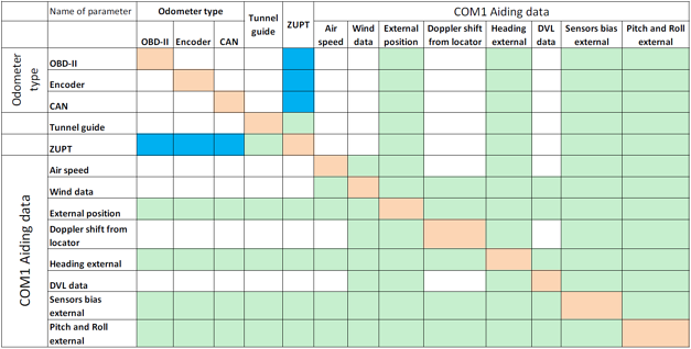 Aiding Data Configurations