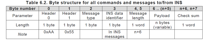 Byte Structure for INS Commands
