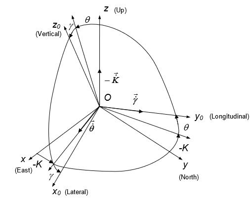 Orientation Angles