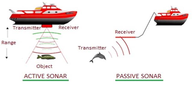 Passive sonar