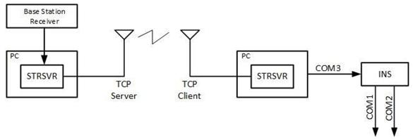 STRSVR diagram