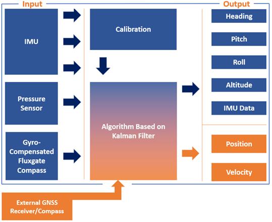 AHRS-II-P Functional Diagram