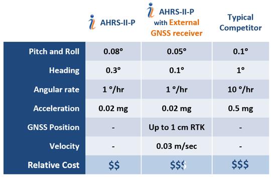 AHRS-II-P vs Competitors
