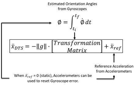 Estimated Orientation Angle from Gyroscopes