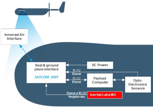 UAV Designed for BLOS SATCOM Communications