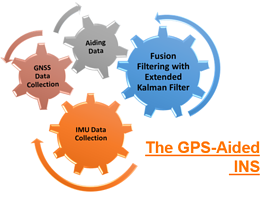 Parts of GPS-Aided INS