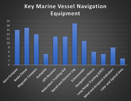 Key Marine Vessel Navigation Equipment Graph