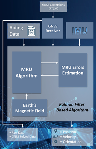 MRU Data Flow Diagram