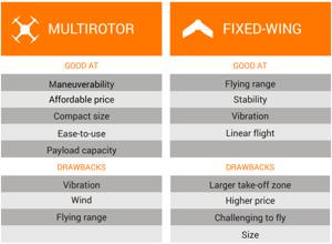 Multirotor vs Fixed-Wing
