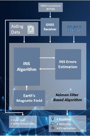 INS Dataflow