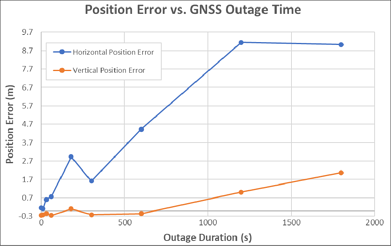 Position Error vs GNSS Outage Time