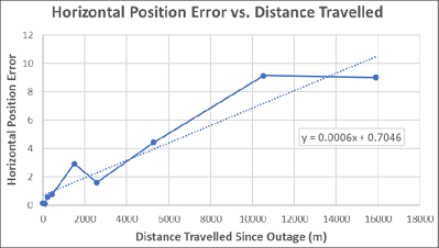 Horizontal Position Error vs Distance Travelled