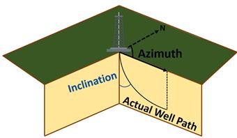 Directional Survey Model