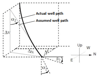 Tangential Survey Method Drawing