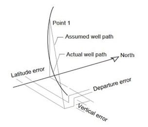 Average Angle Method Drawing
