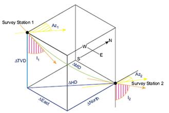 Radius of Curvature Method Drawing