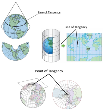 Point/Line of Tangency