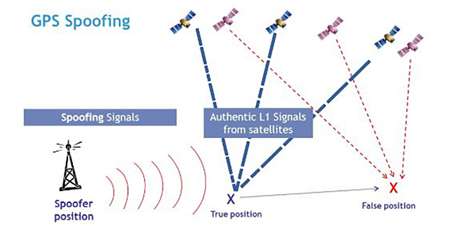GPS Spoofing example