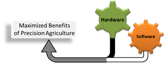 Components of Precision Agriculture