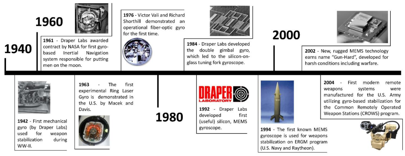 Gyroscope Timeline