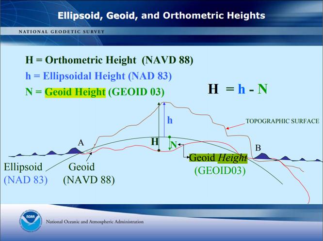 Ellipsoid, Geoid, and Orthometric Heights
