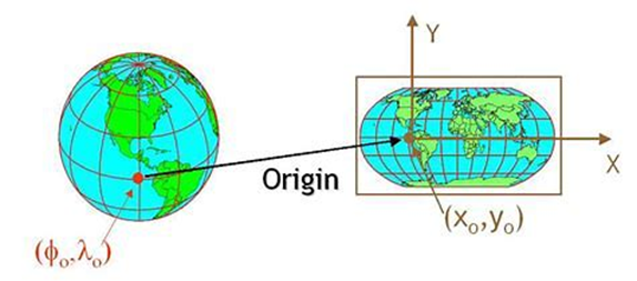 Projection Coordinate System